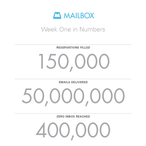 Mailbox first week summary