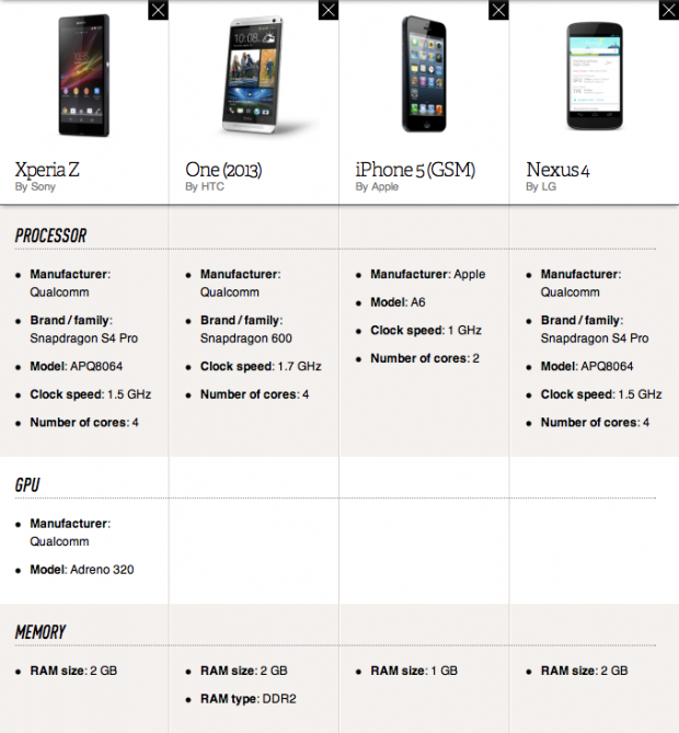 Xperia Z vs Nexus 4 vs HTC One vs iPhone 5