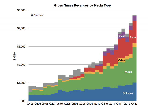 iTunes Store gross revenues 2013