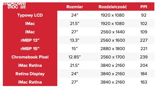 Retina PPI comparison