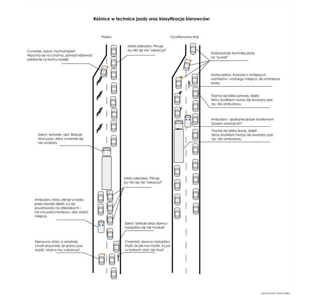 klasyfikacja kierowcow