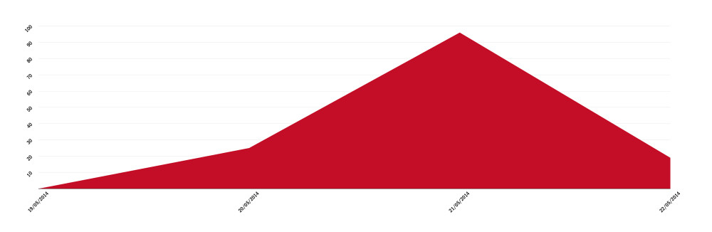 Odkrywamy-Kenia-sprzedaz-wykres-01