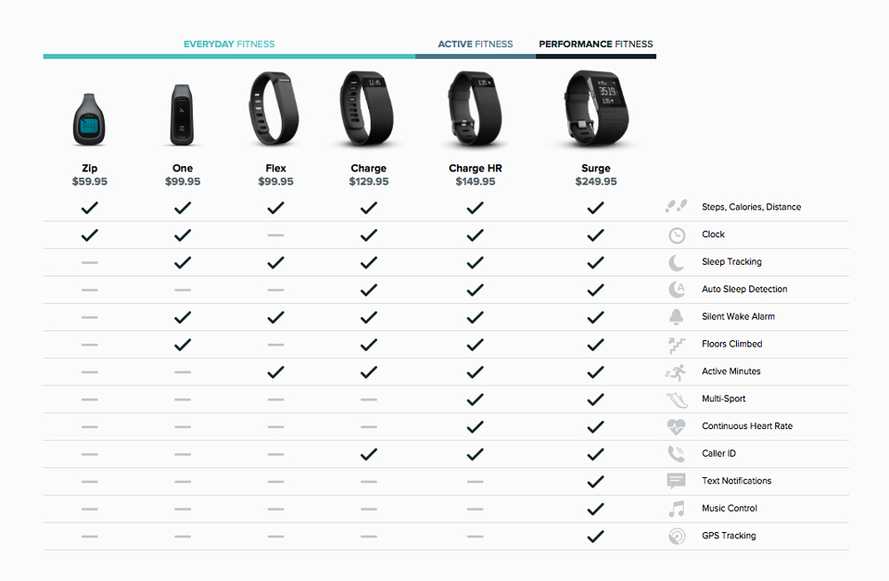 FitBit-product-comparison-hero-1000px